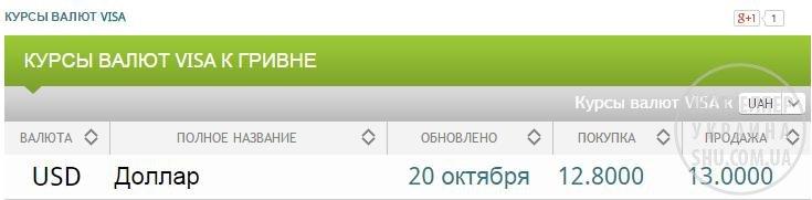 курс валют 2010.jpg